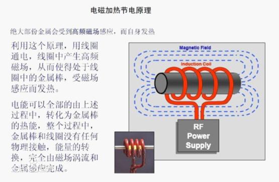 很多客户咨询说为什么电磁感应加热器不能加热不锈钢,铜,铝合金等一些不带磁性的材质呢,下面给大家介绍一下电磁感应加热器的原理相信大家就明白啦。 电磁感应加热工作原理: 电磁加热的原理是通过电子线路板组成部分产生交变磁场、当用含铁质容器放置上面时,容器表面即切割交变变磁力线而在容器底部金属部分产生交变的电流(即涡流),涡流使容器底部的铁原子高速无规则运动,原子互相碰撞、摩擦而产生热能。从而起到加热物品的效果。因为是铁制容器自身发热,所以热转化率特别高,最高可达到95%。  通过上述介绍电磁感应加热器的原理以后