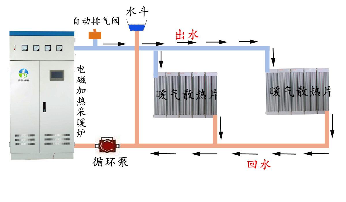 电磁加热采暖炉60-160kw大功率定制厂家直供